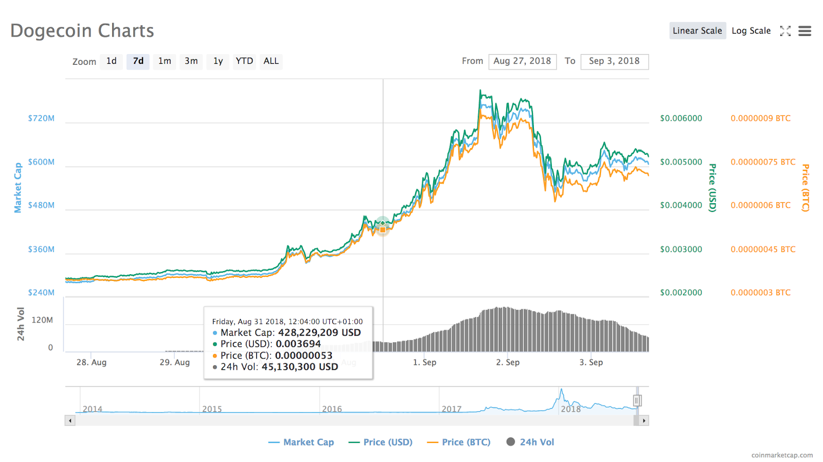 Dogecoin's 7-day price chart