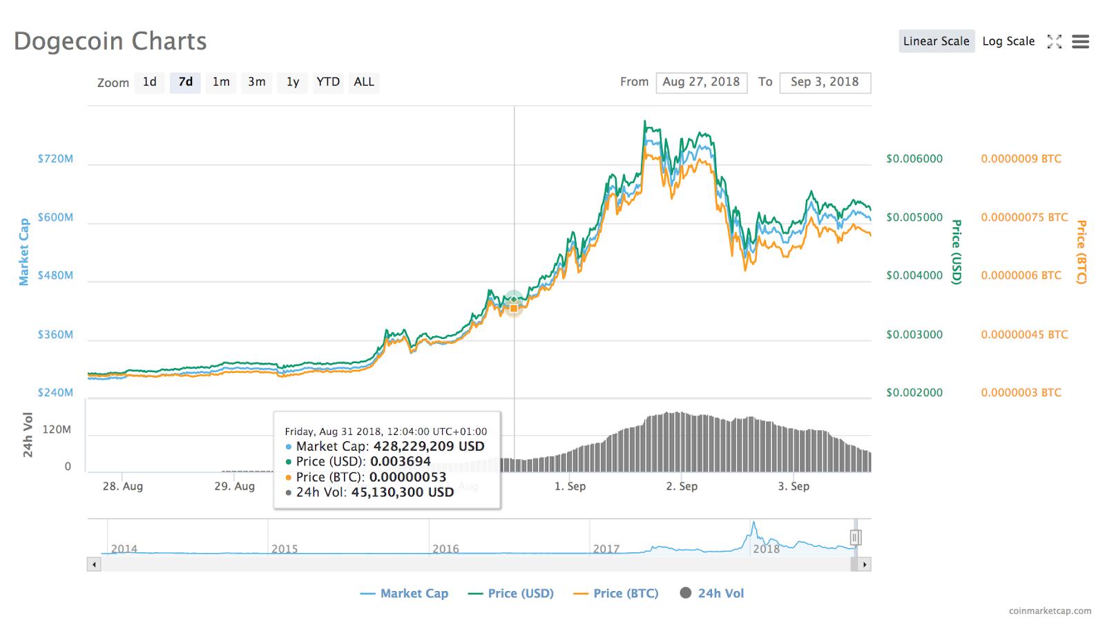 Gráfico de preço do Dogecoin de 7 dias