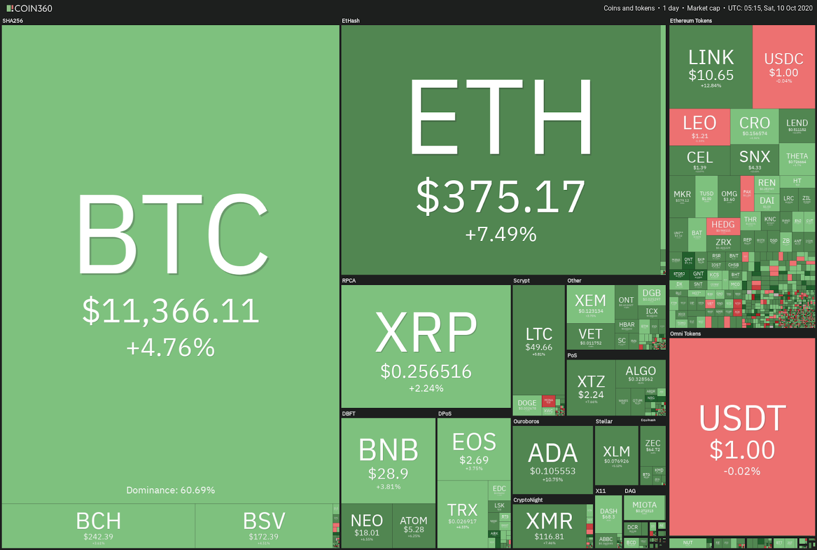 Cryptocurrency daily market performance snapshot