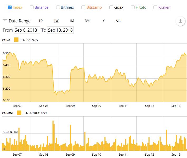 - 382df7c703aab12e91b94b8c639384eb - Ethereum Soars 18% Back over $200, Bitcoin Regains $6,500 Mark