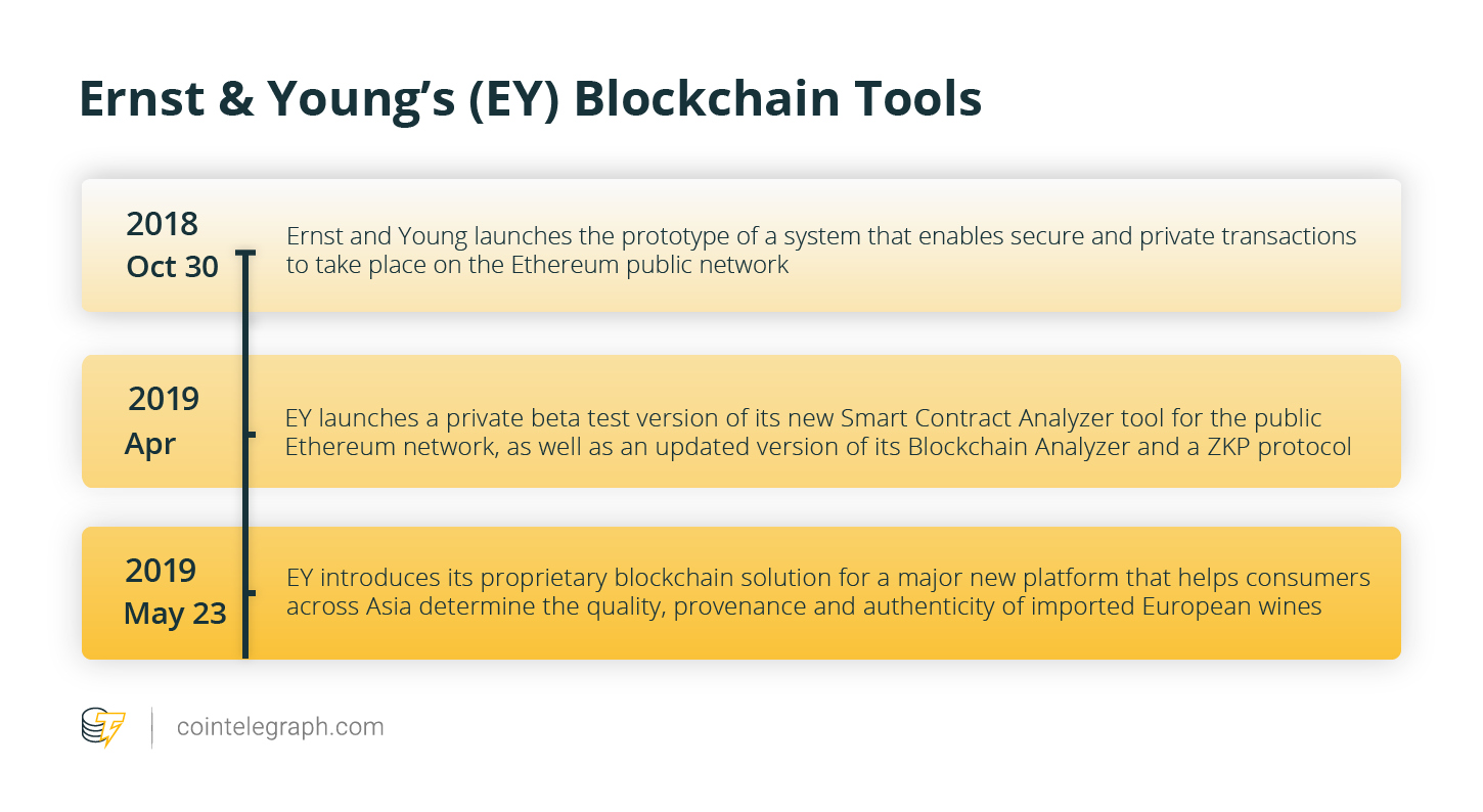 Ernst & Young's (EY) Blockchain Tools