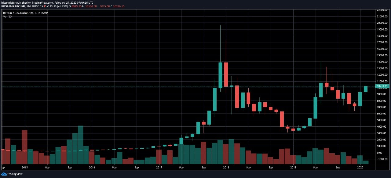 38ebe6cb78fa8148d2dfacd7bb782152 - Bitcoin Price Will Close 3rd Best Month Ever if $10K Holds Until March
