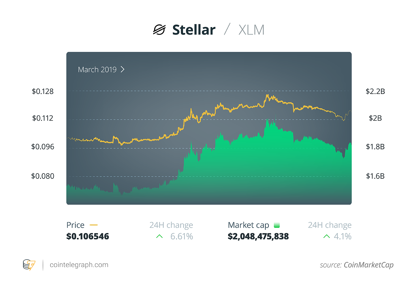 XLM price performance
