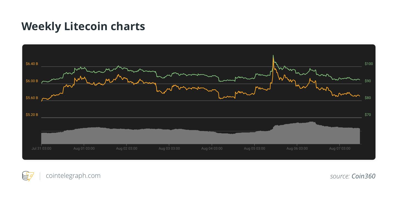 Weekly Litecoin charts