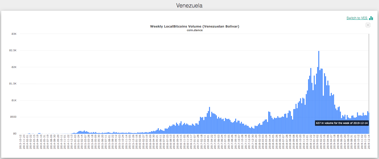 Weekly volumes of Venezuelan bolivar on LocalBitcoins. Source: Coin Dance