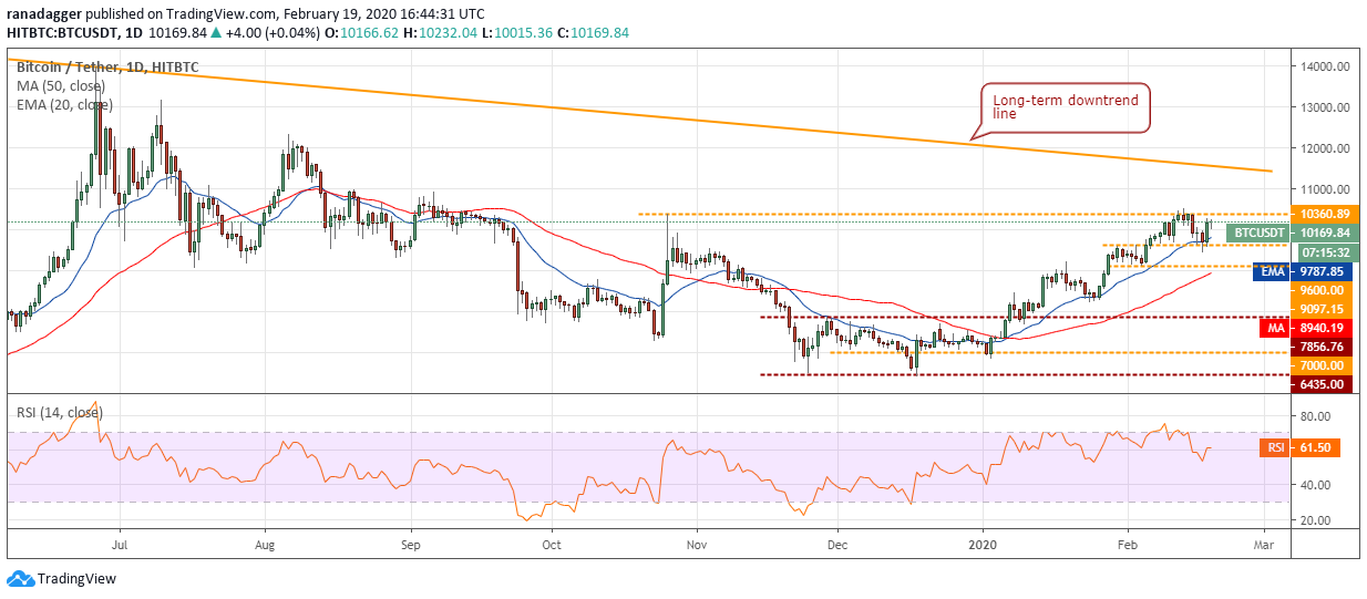BTC/USD Tageschart. Quelle: Tradingview