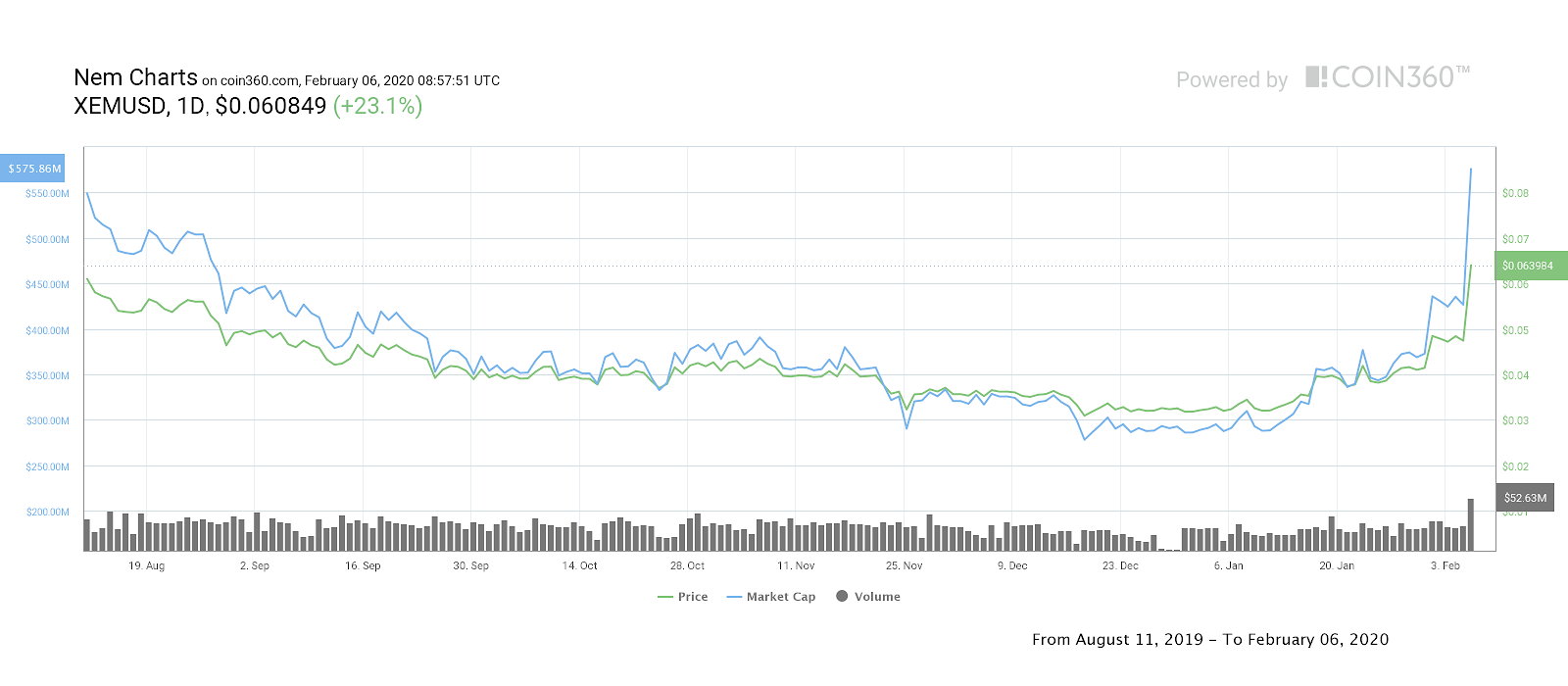 NEM 6-month price chart