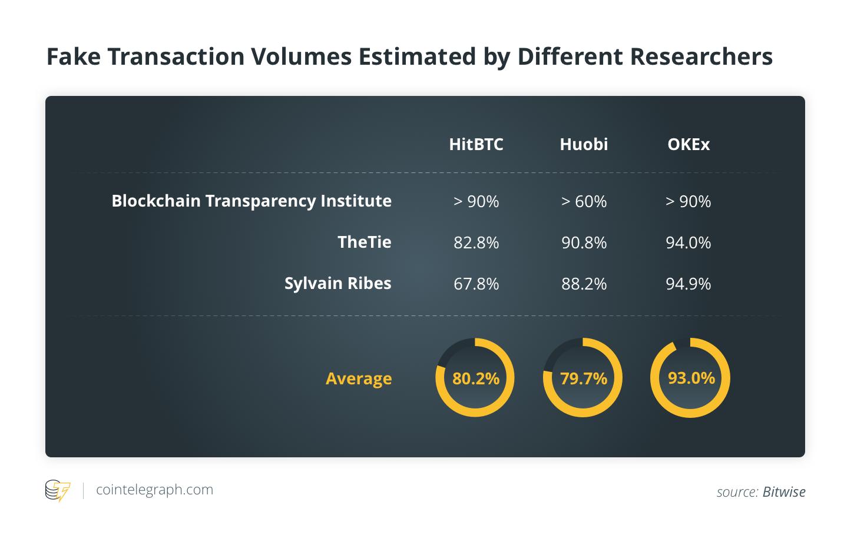 Bitwise: i falsi volumi di trading degli exchange non hanno alcun impatto sul prezzo di Bitcoin