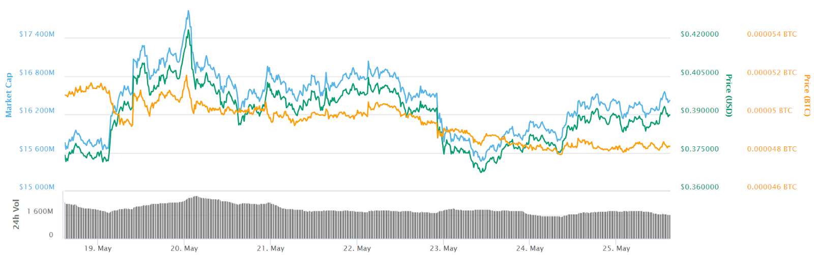 Gráfico de precios de 7 días de XRP
