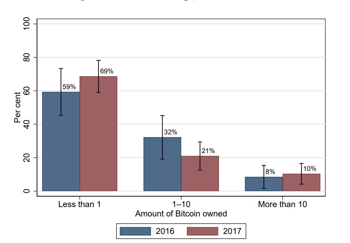 ビットコインの保有割合 - カナダ銀行発表