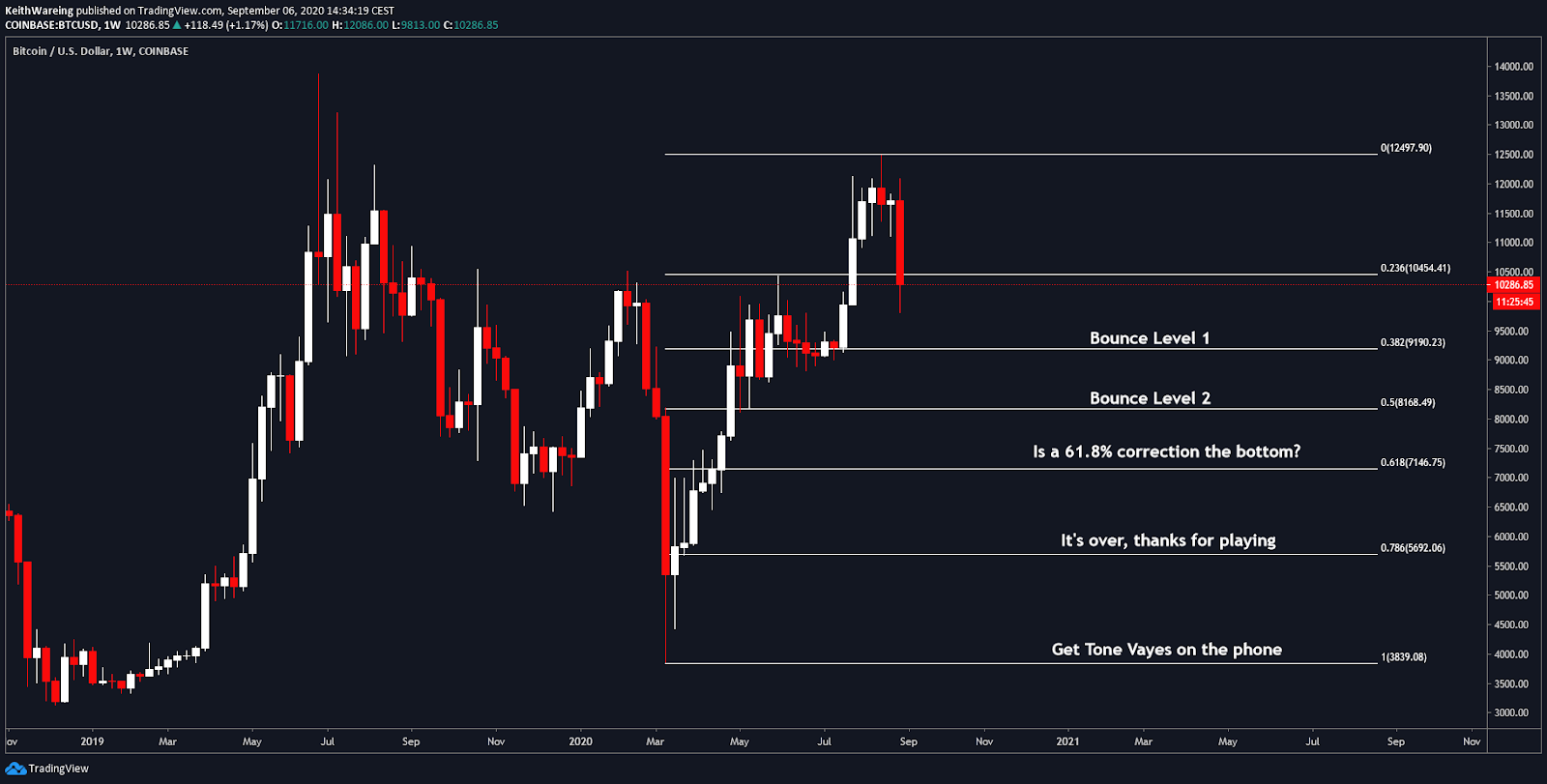 BTC/USD 1-week chart Source: TradingView
