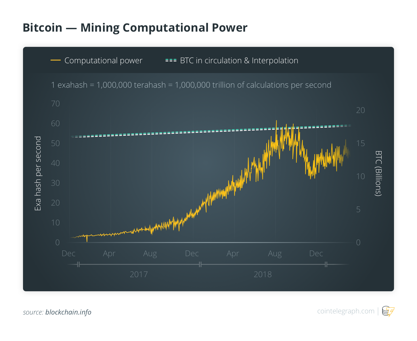 Bitcoin Mining Computational Power