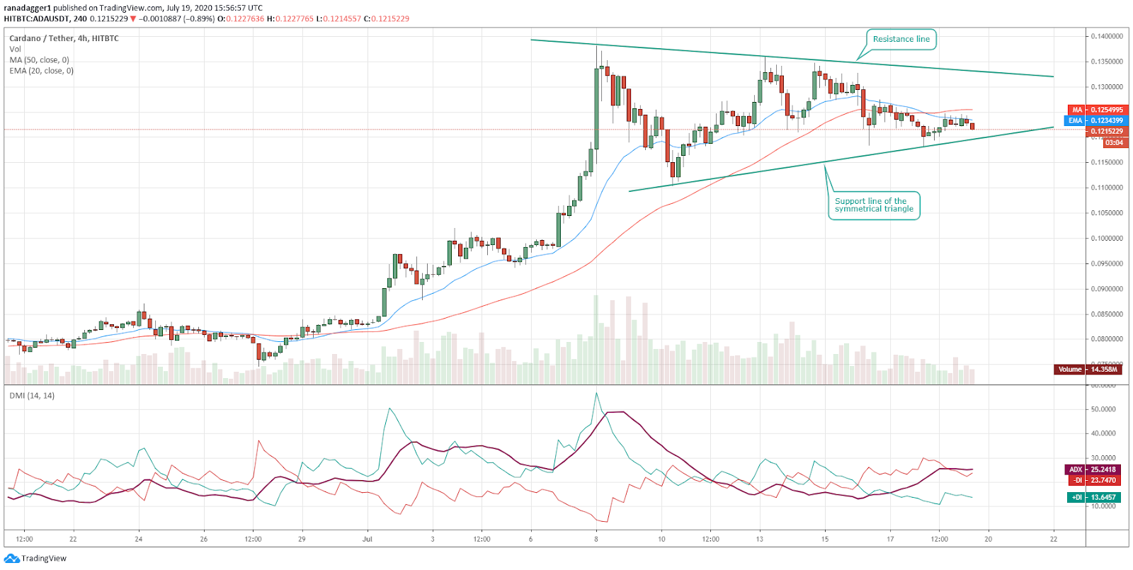 ADA/USD 4-hour chart