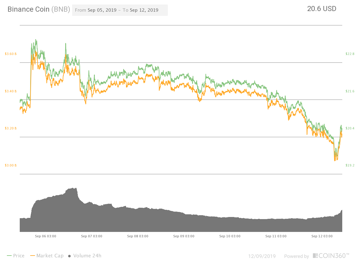 Binance Coin seven-day price chart