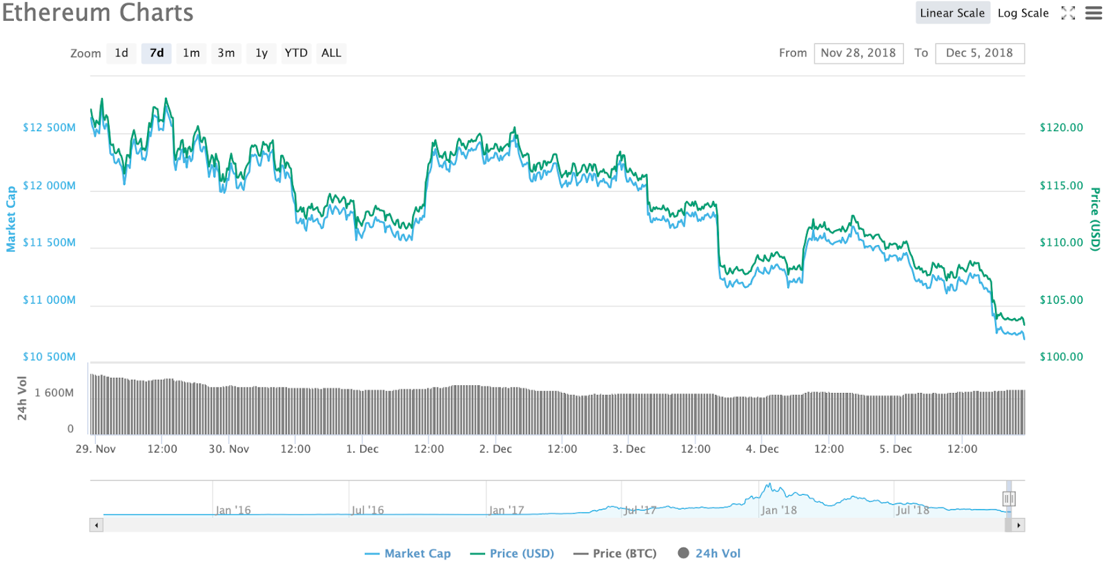 Ethereum 7-day chart. Source: CoinMarketCap