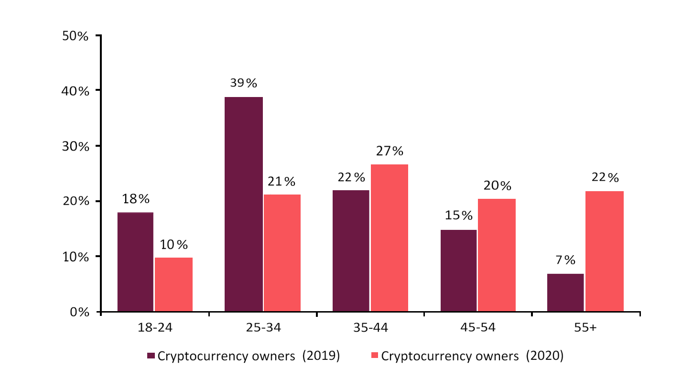 Investitori in Bitcoin, divisi per fasce d'età