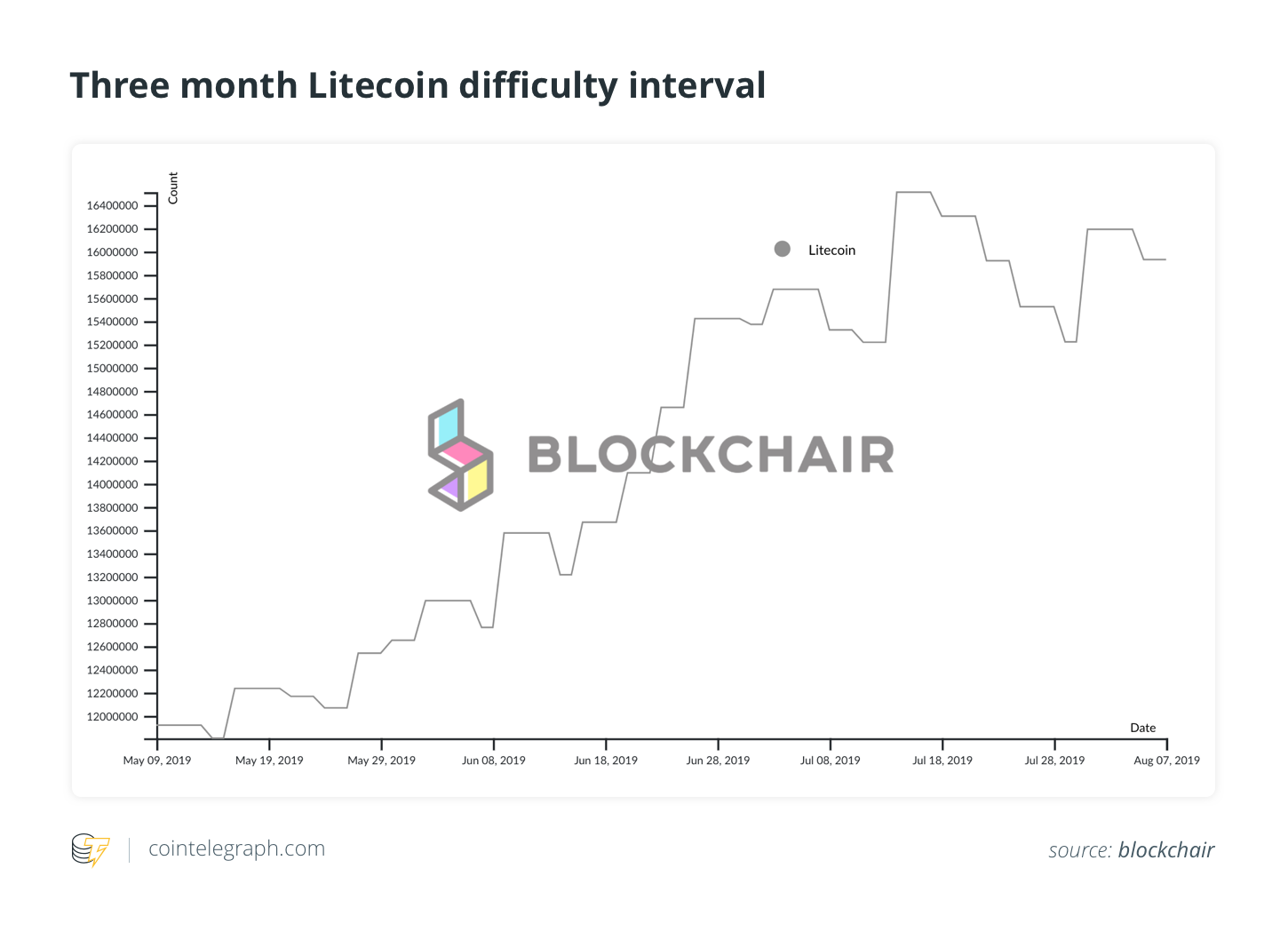 Three-month Litecoin difficulty interval