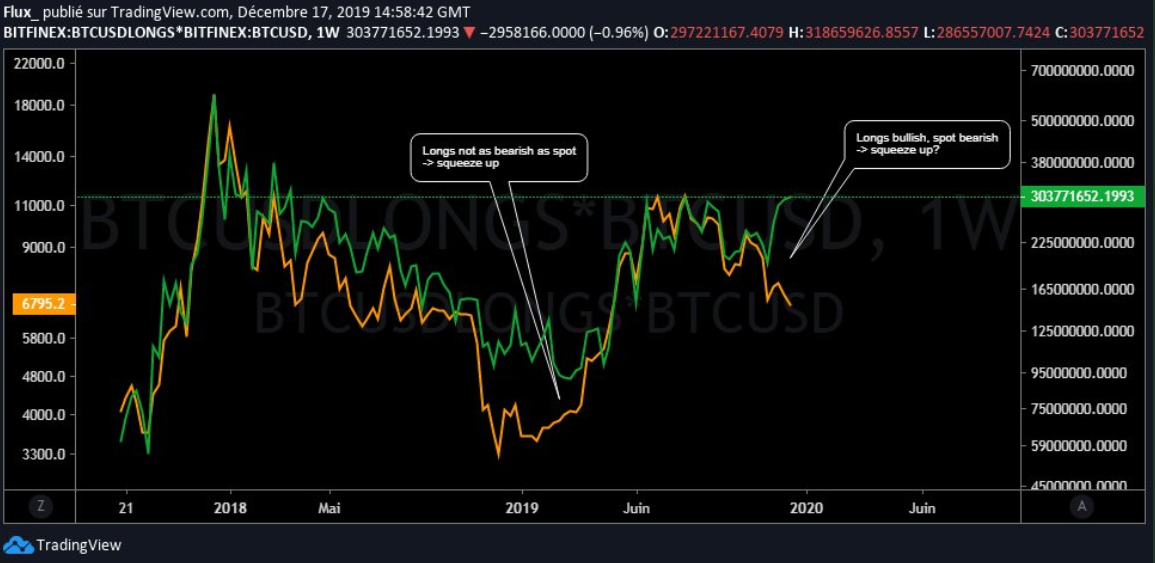 Two-year implied Bitcoin price versus spot price. Source: Crypto Flux, Twitter