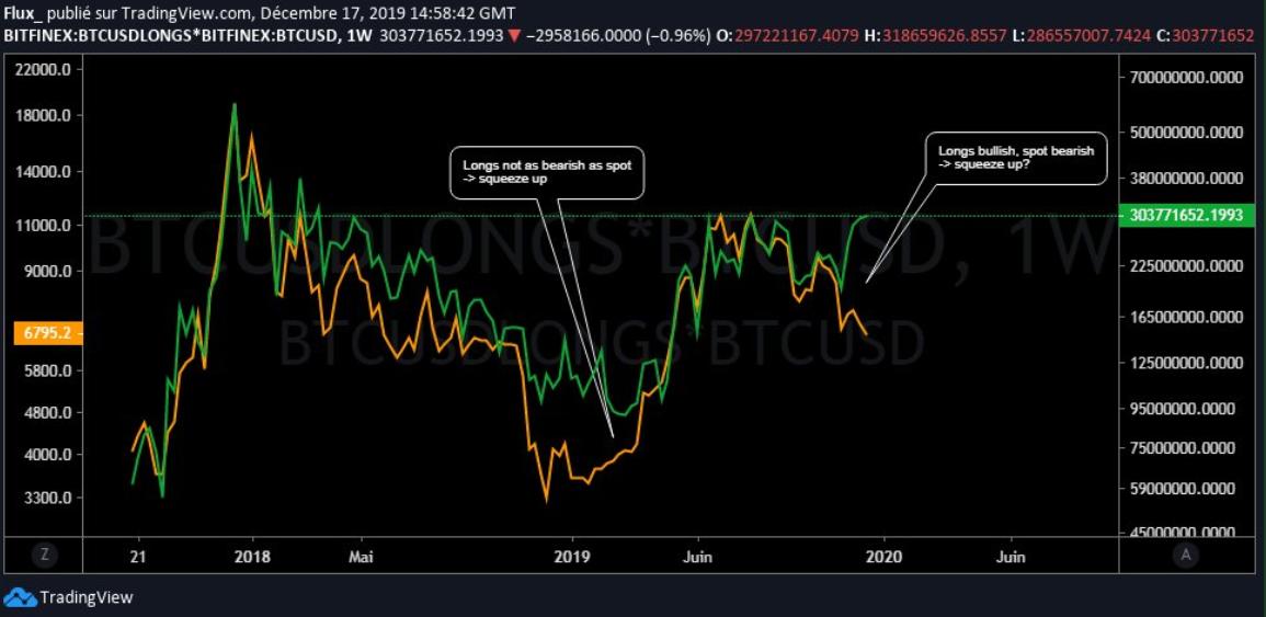 Двухлетняя подразумеваемая цена Биткойна против спотовой цены.  Источник: Crypto Flux, Twitter