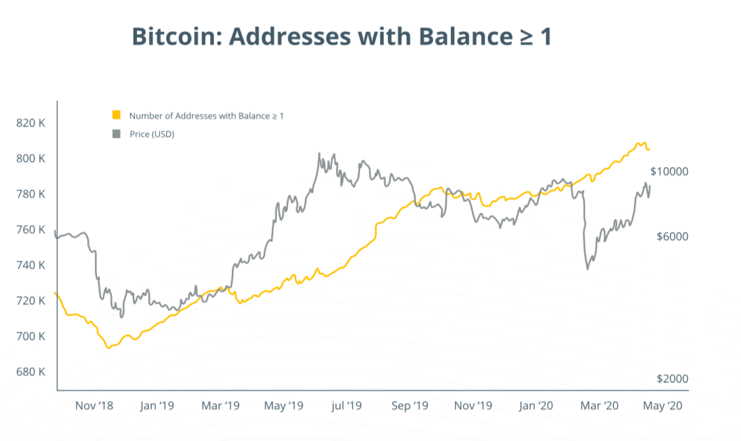 Bitcoin addresses with Balance below 1 BTC