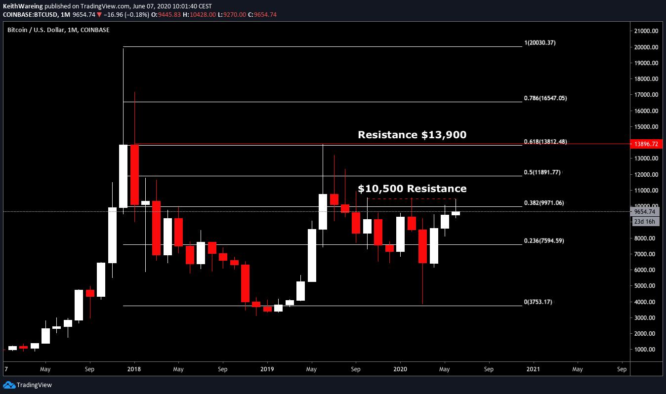 Graphique 1 mois BTC / USD