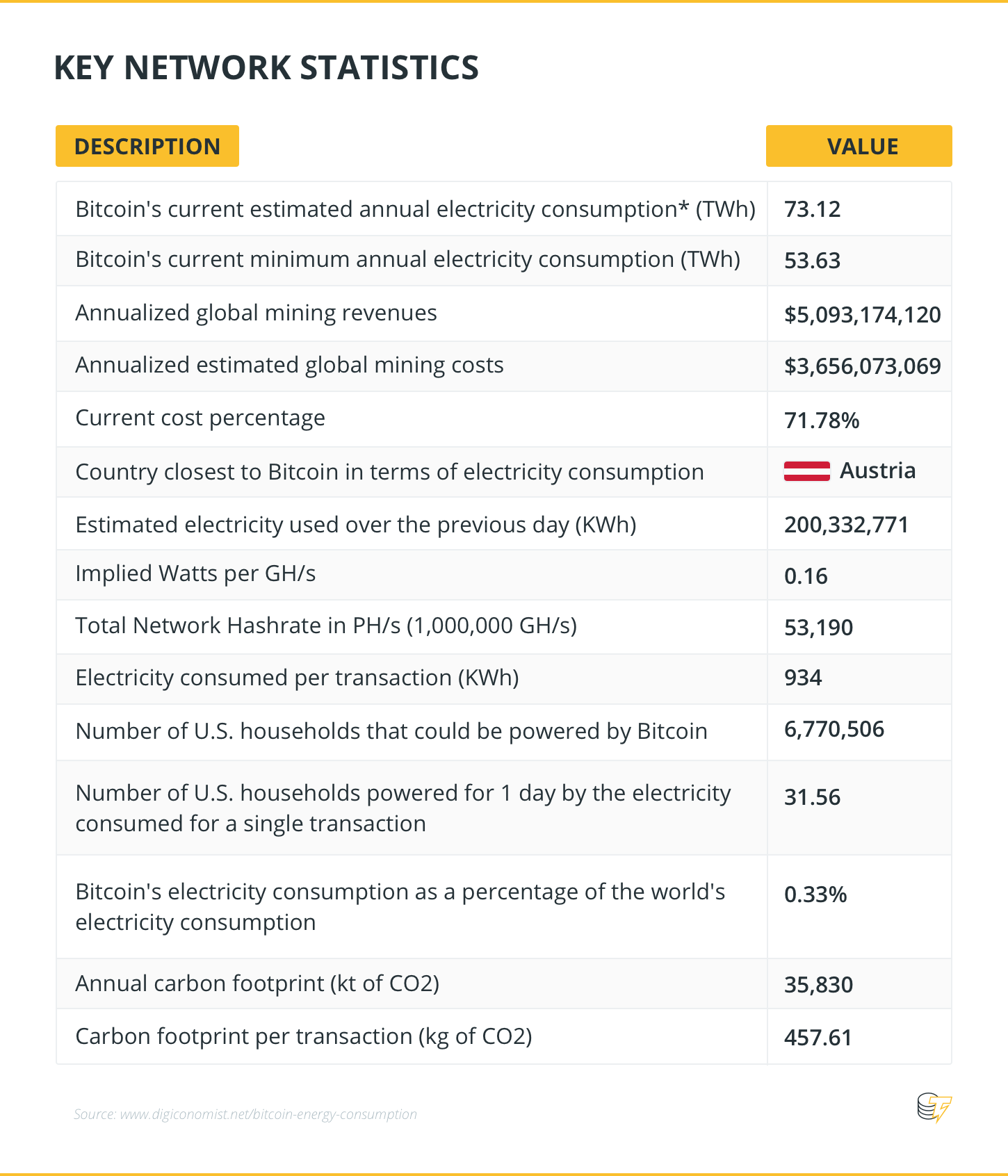 Key Network Statistics