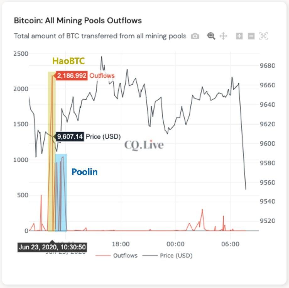 Flusso in uscita di BTC dalle mining pool, in evidenza Poolin e HaoBTC