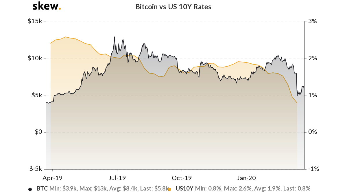 Bitcoin returns versus U.S. 10-year bond rates