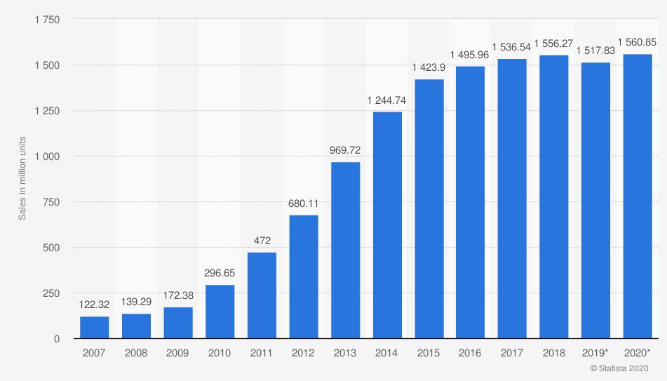 Smartphone-Verkäufe weltweit (in Millionen)