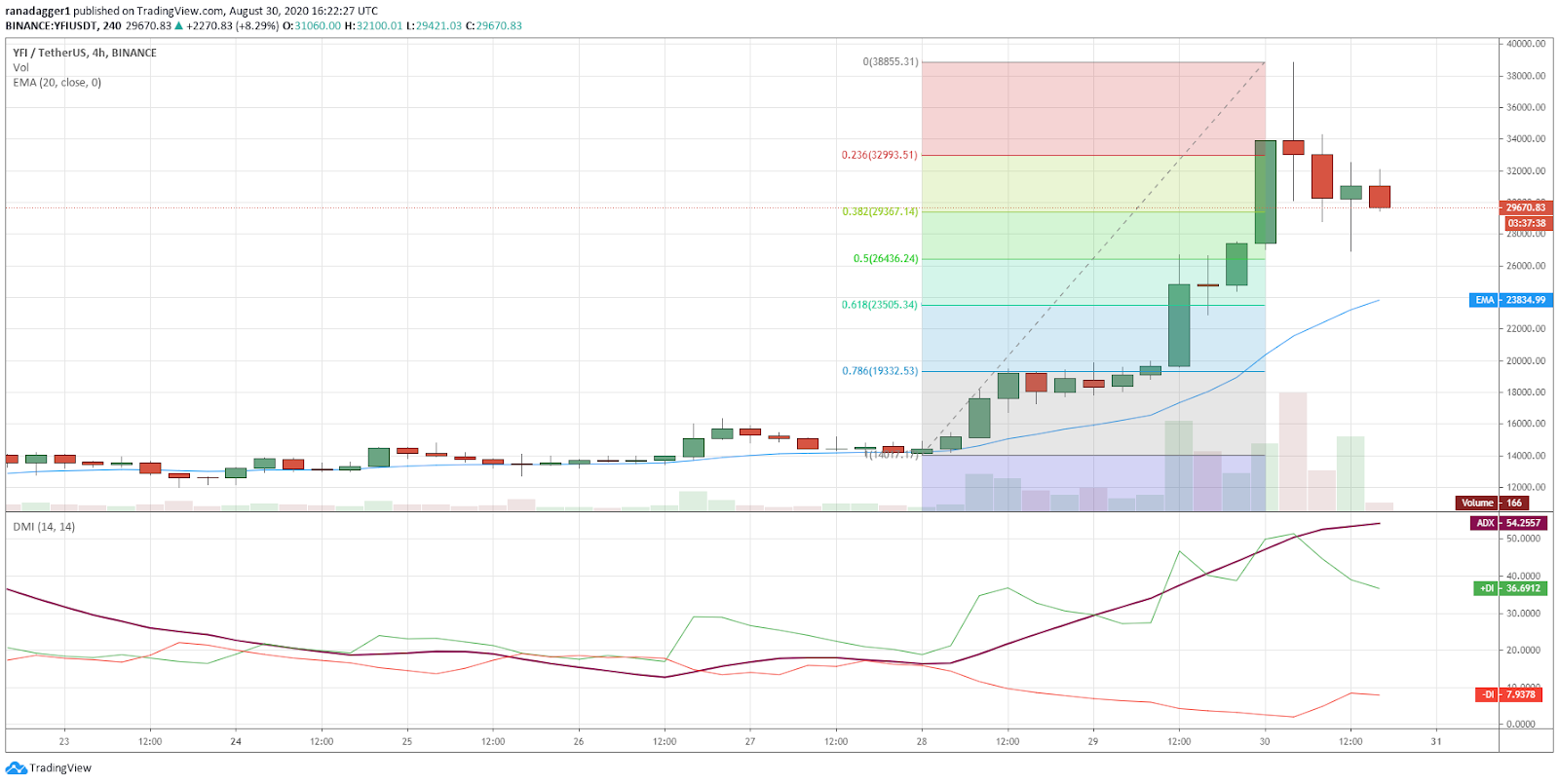 YFI/USD 4-hour chart. Source: TradingView