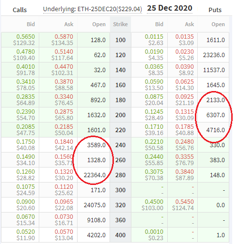 December 2020 ETH options