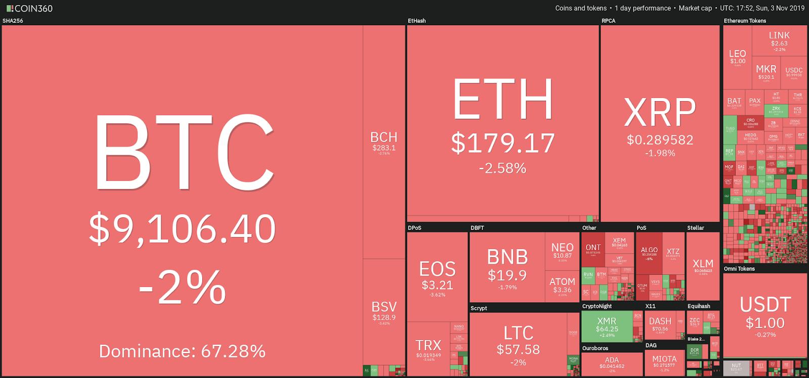 Ежедневная криптография рынка