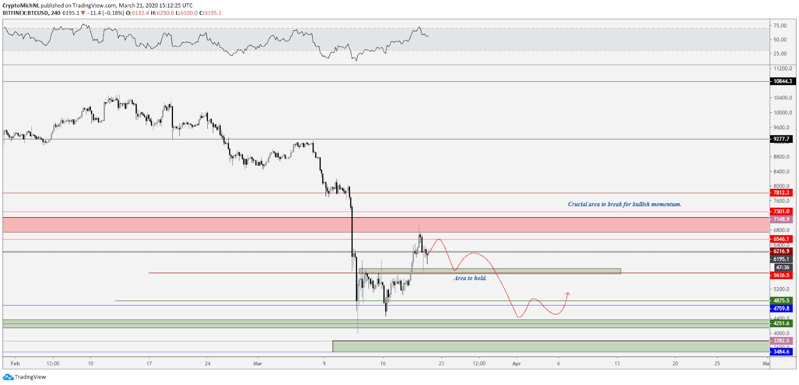 BTC USD 4-hour bearish scenario