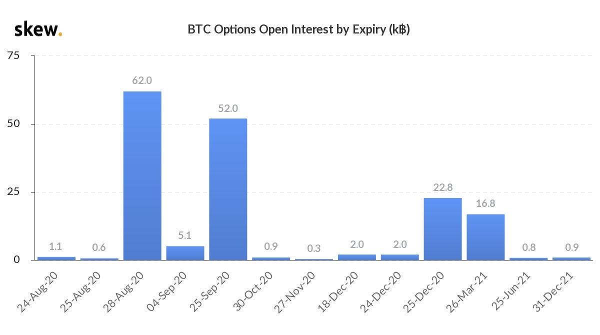 Date di scadenza dell'open interest di opzioni su Bitcoin