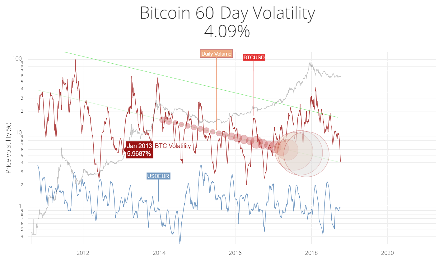 Bitcoin 60-day volatility