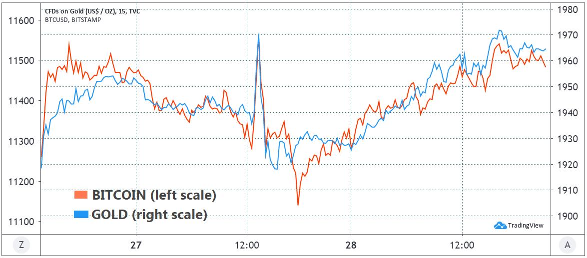 Price action di BTC/USD e dell'oro