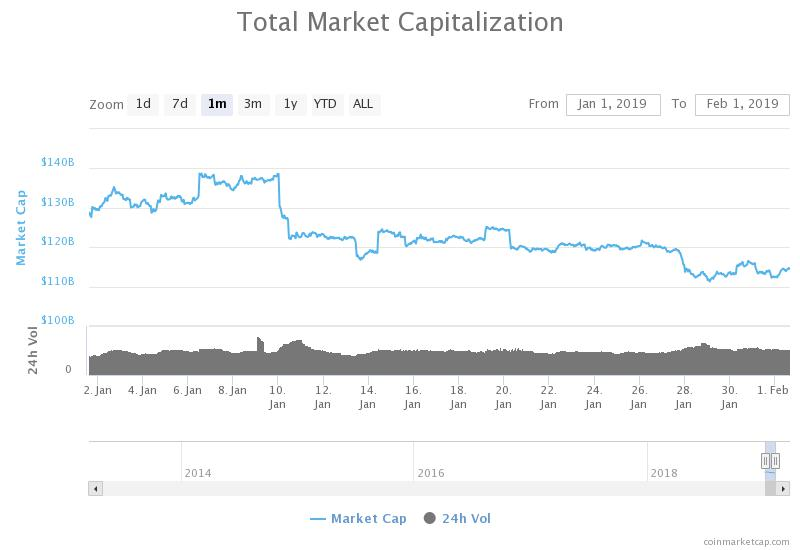 capitalización total del mercado