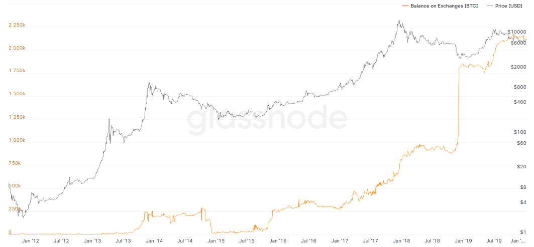Bitcoin exchange balances versus price, 2011-present