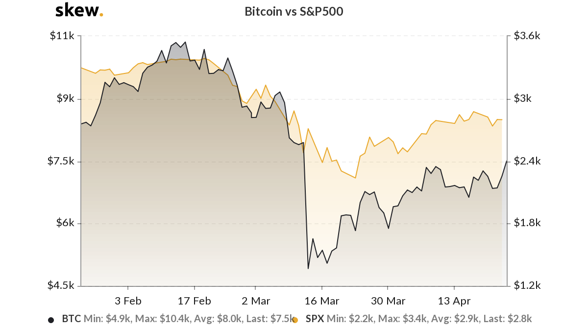 Bitcoin versus the S&P 500 3-month chart. Source: Skew