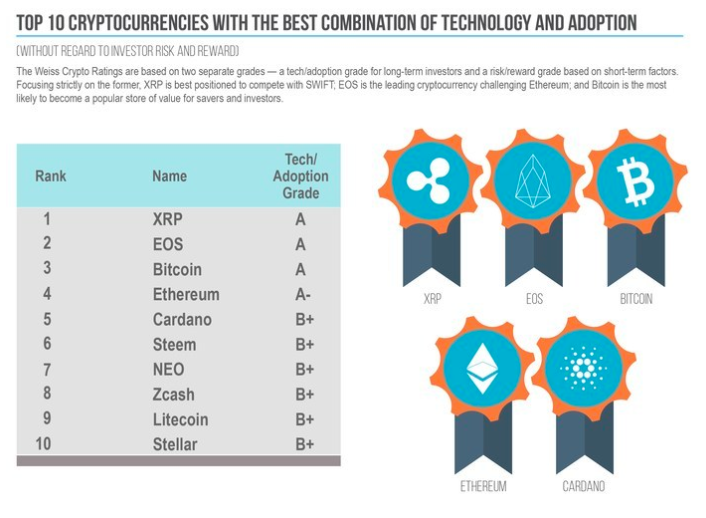 cryptocurrency coin grades