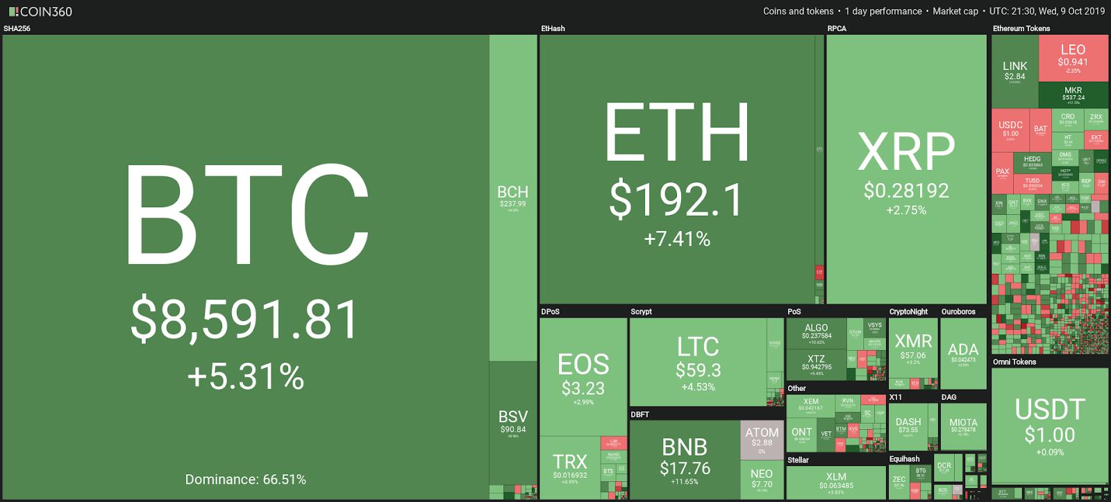 ราคา Bitcoin พุ่งขึ้นแตะ $8,600 และ Altcoin ฟื้นตัวตาม