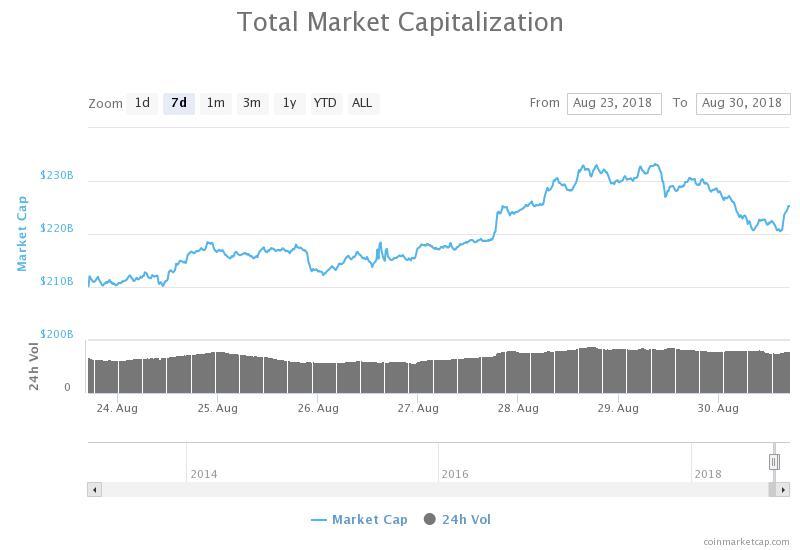 7-Tages-Chart der Gesamtmarktkapitalisierung aller Kryptowährungen von CoinMarketCap