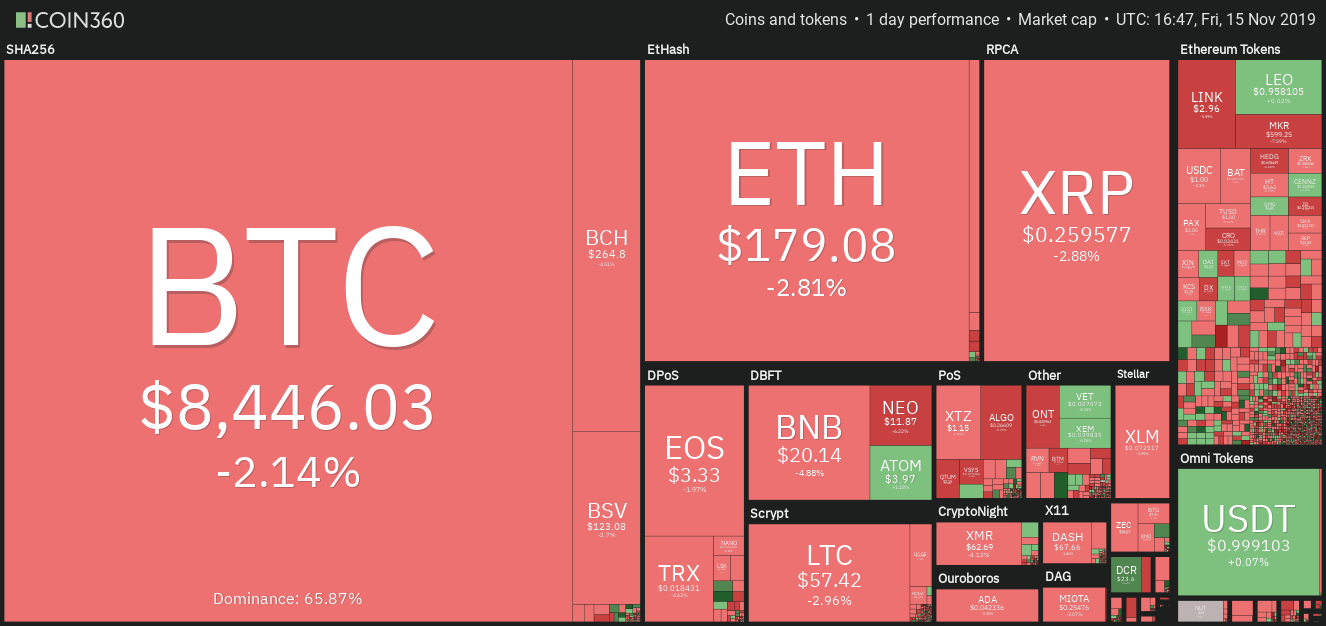 Daily cryptocurrency market performance. Source: Coin360