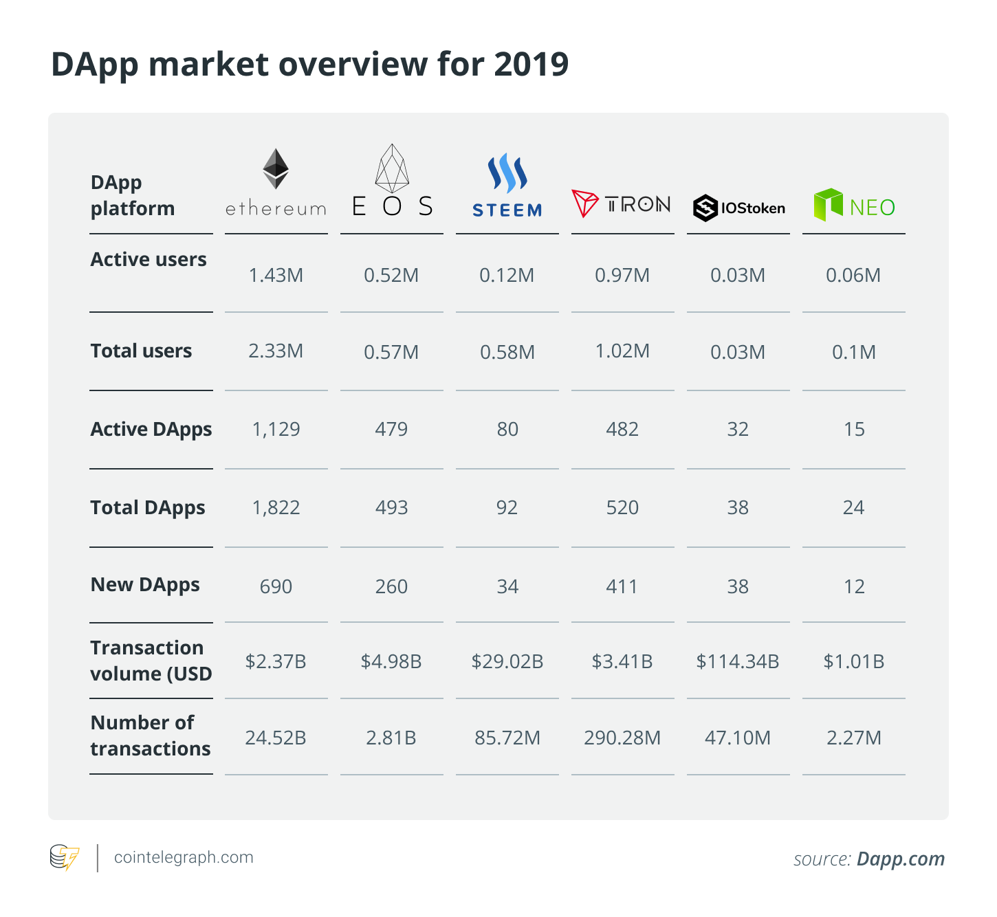 DApp market overview for 2019