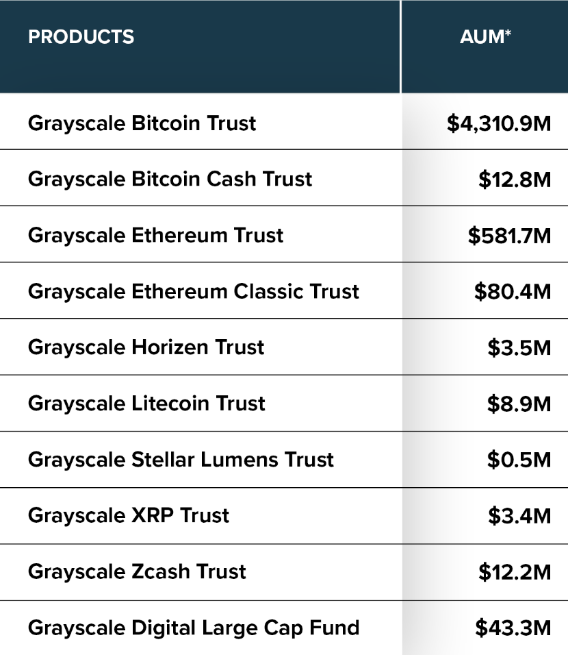 Grayscale assets under management
