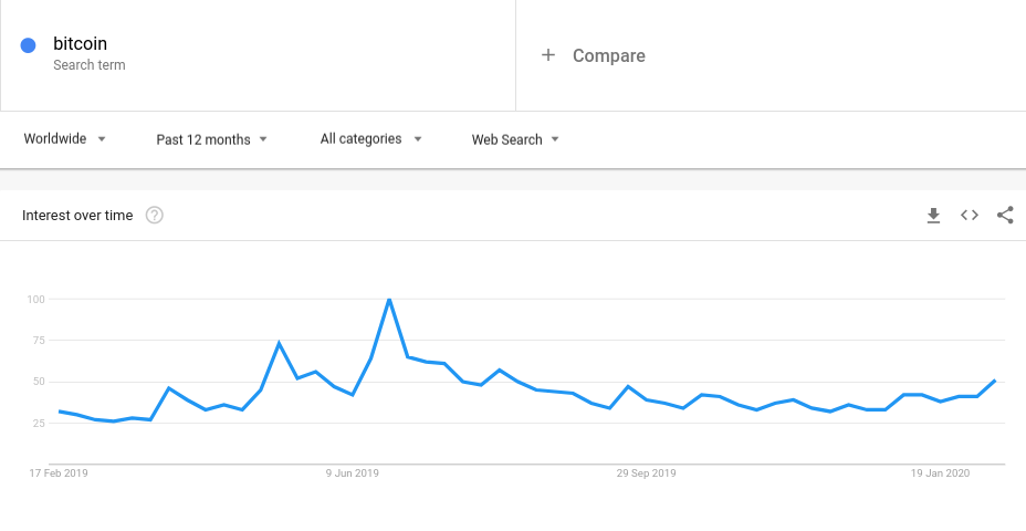 "Worldwide Google search data for ""Bitcoin"""