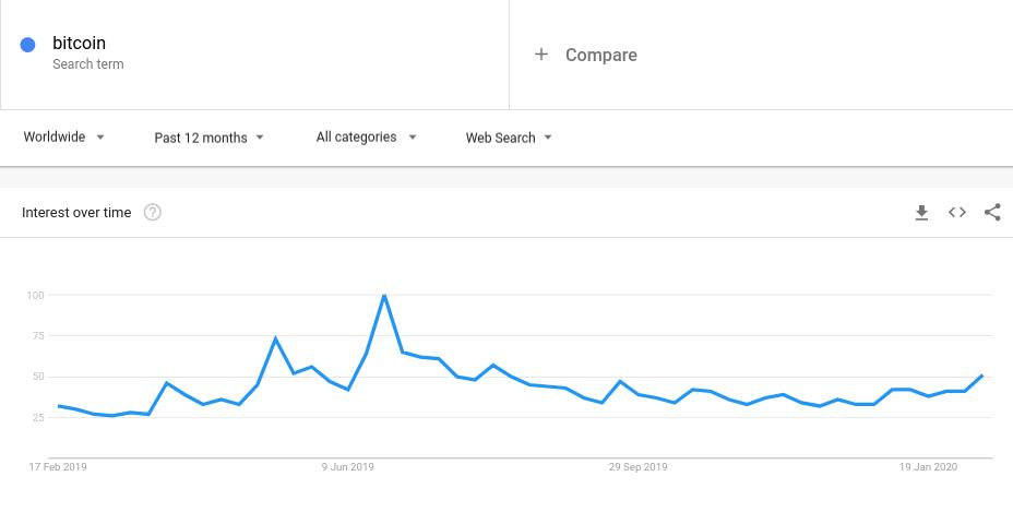 "Data pencarian Google di seluruh dunia untuk ""Bitcoin"""