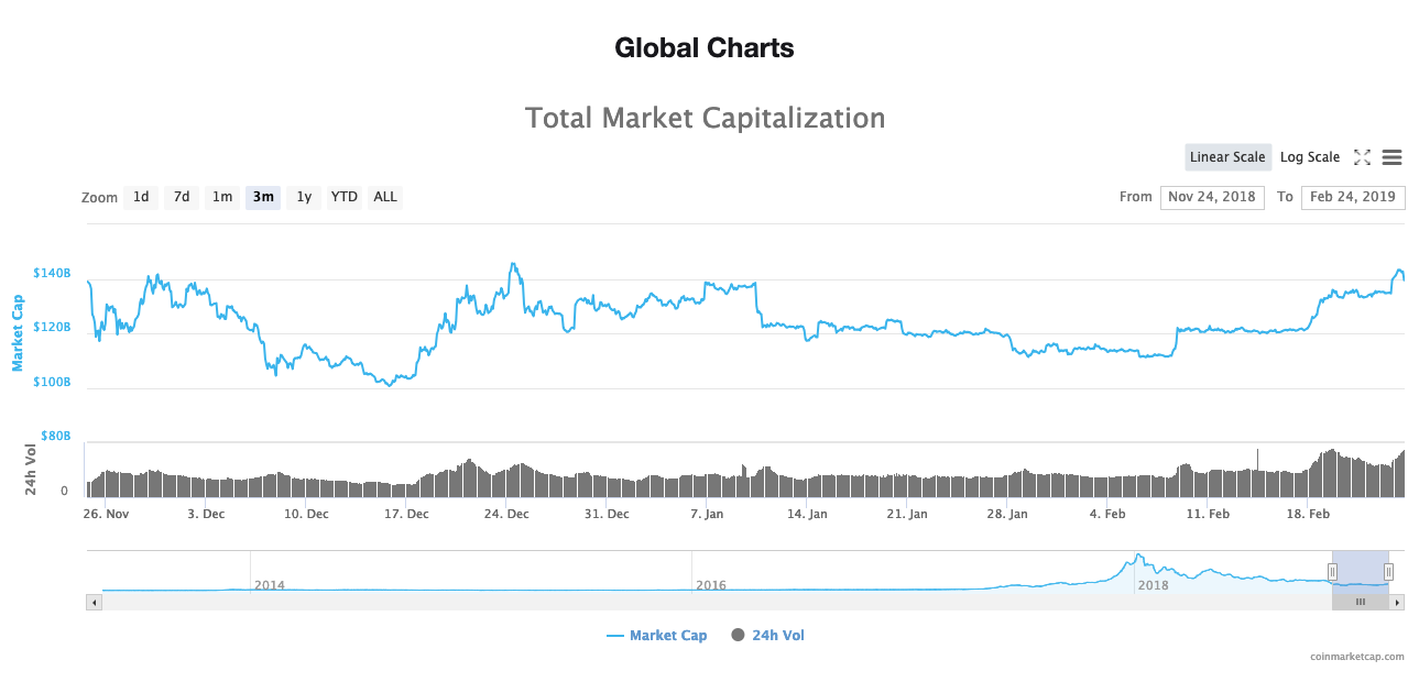 Total market cap of all cryptos 3-month chart