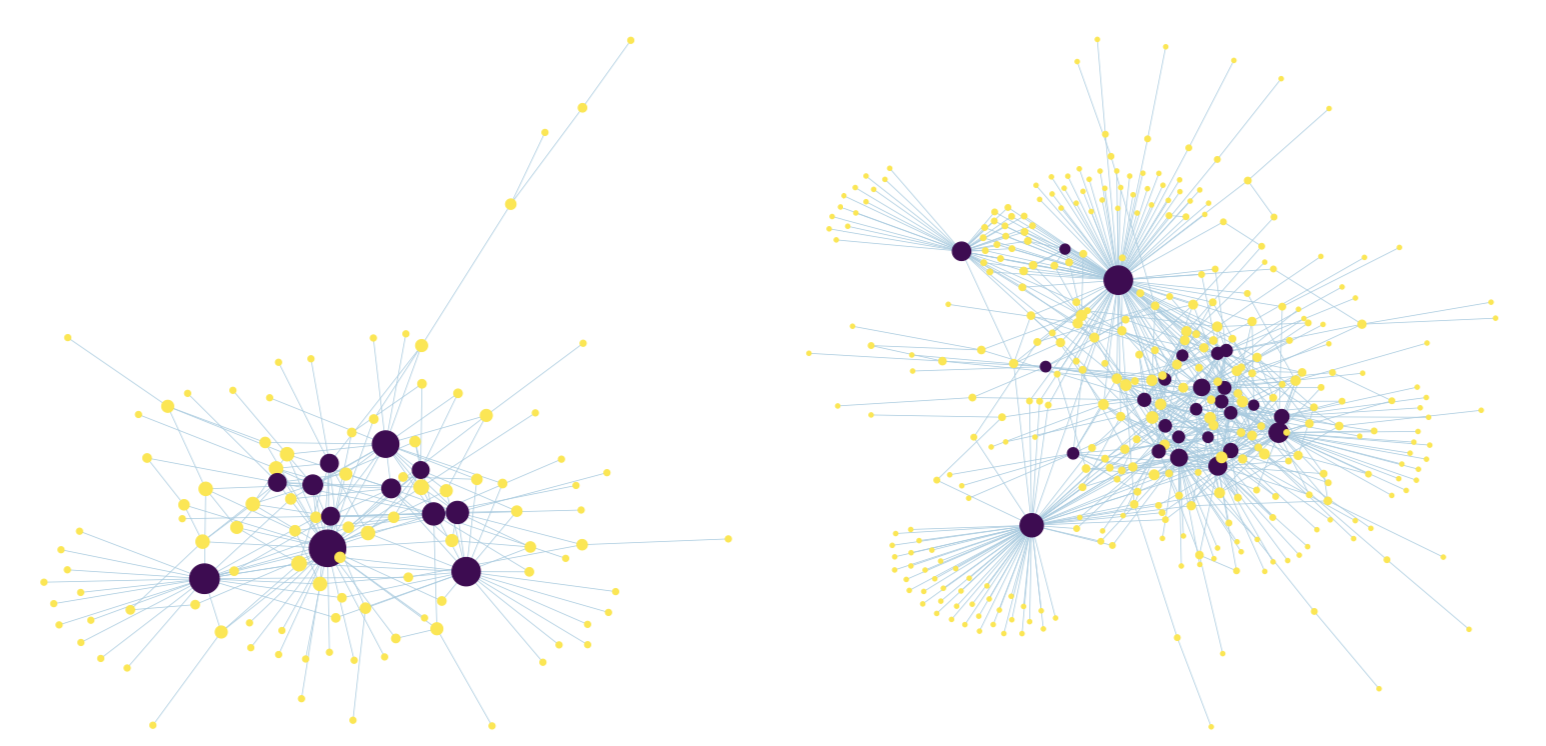 An idealized network graph based on LN data on days 16 and 34. Blue represents hub nodes