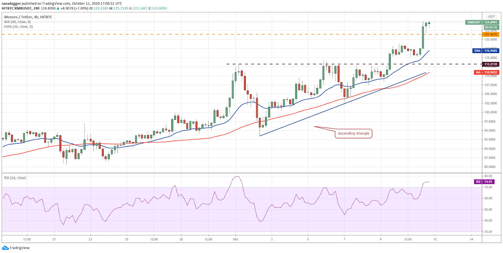 XMR/USD 4-hour chart